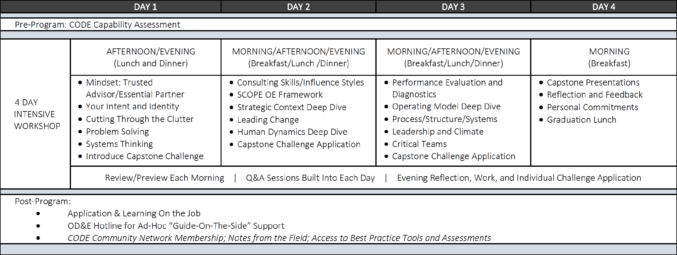 4-day intensive live chart - retina